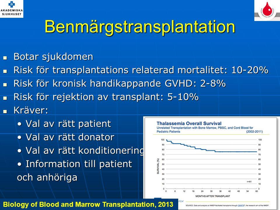 Benmärgstransplantation Botar sjukdomen Botar sjukdomen Risk för transplantations relaterad mortalitet: 10-20% Risk för transplantations relaterad mortalitet: 10-20% Risk för kronisk handikappande GVHD: 2-8% Risk för kronisk handikappande GVHD: 2-8% Risk för rejektion av transplant: 5-10% Risk för rejektion av transplant: 5-10% Kräver: Kräver: Val av rätt patientVal av rätt patient Val av rätt donatorVal av rätt donator Val av rätt konditioneringVal av rätt konditionering Information till patientInformation till patient och anhöriga Biology of Blood and Marrow Transplantation, 2013