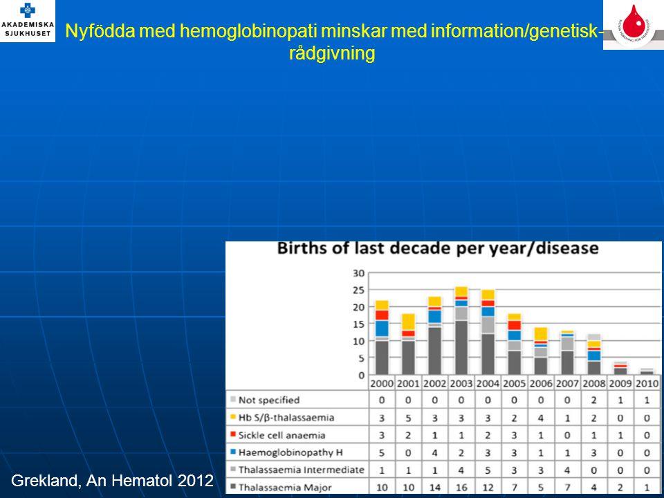 Nyfödda med hemoglobinopati minskar med information/genetisk- rådgivning Grekland, An Hematol 2012
