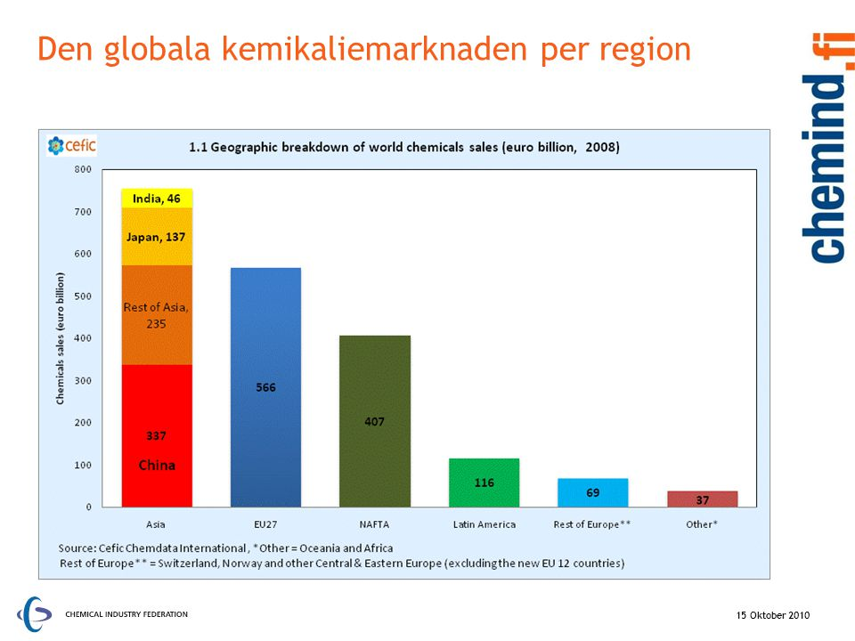 Den globala kemikaliemarknaden per region 15 Oktober 2010