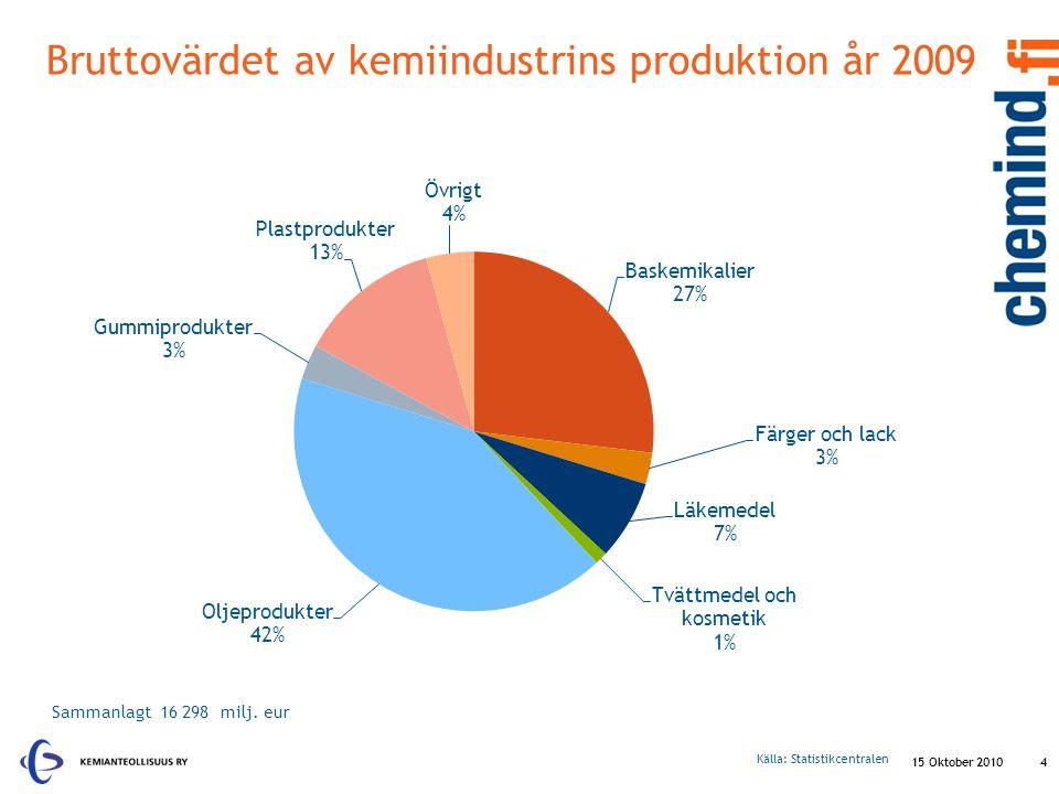 Industribranchernas produktionsutveckling 15 Oktober 20105 Källa: Statistikcentralen