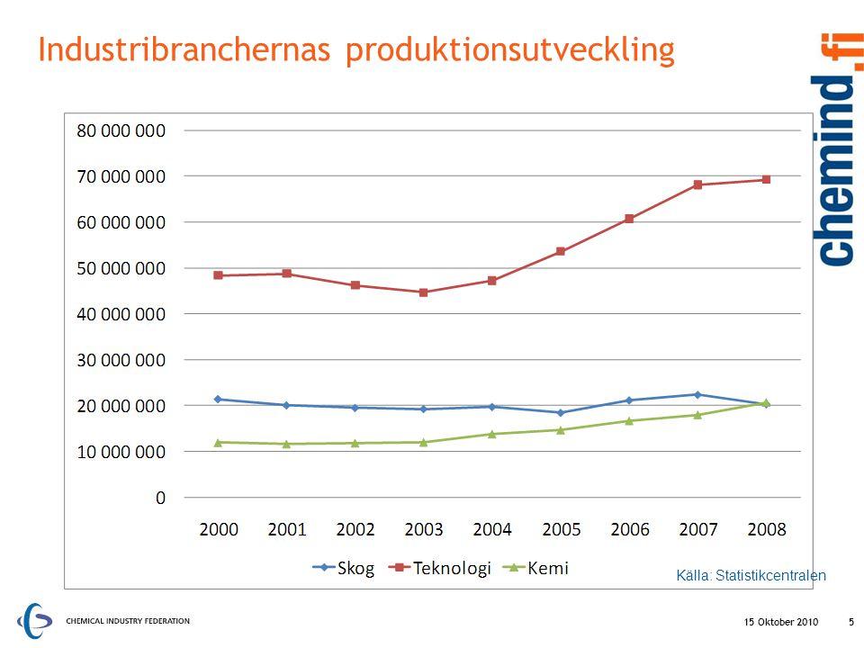 15 Oktober 2010 Företagens FoU utgifter per branch åren 2007- 2009 16 Lähde: Tilastokeskus milj.