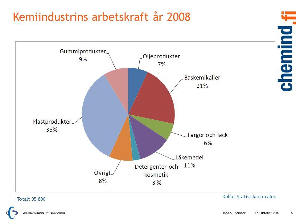 Kemiindustrins arbetskraft år 2008 15 Oktober 20106 Totalt 35 800 Källa: Statistikcentralen Johan Brenner