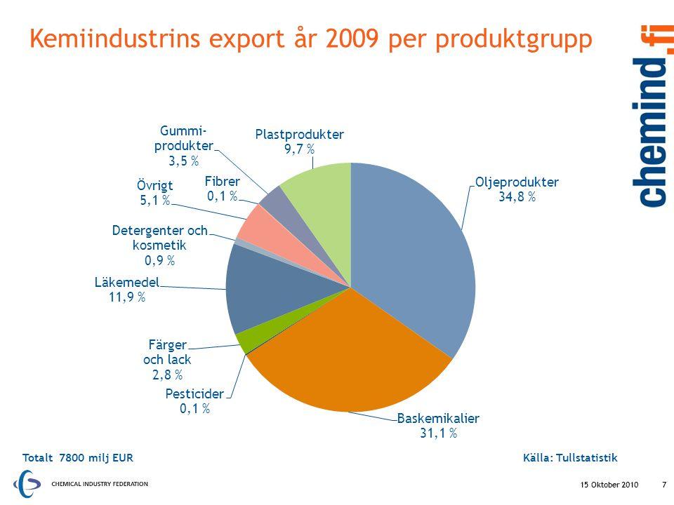 Kemiindustrins export år 2009 per produktgrupp 15 Oktober 2010 7 Totalt 7800 milj EURKälla: Tullstatistik