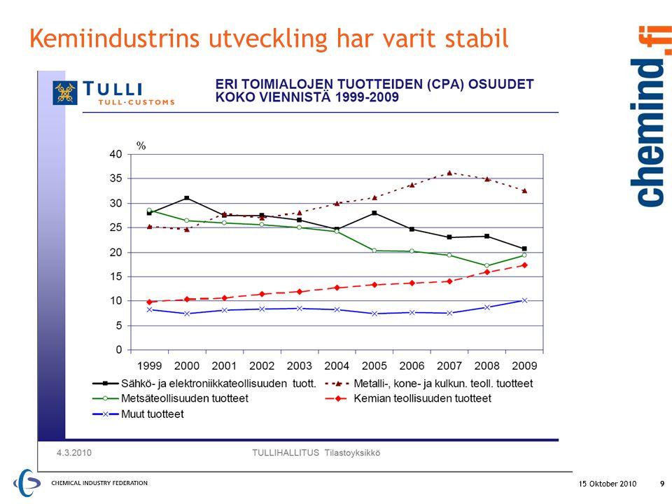 15 Oktober 20109 Kemiindustrins utveckling har varit stabil 9