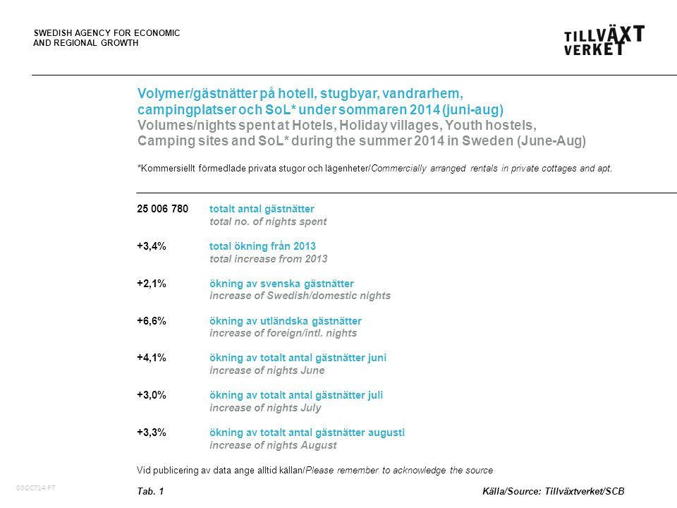 SWEDISH AGENCY FOR ECONOMIC AND REGIONAL GROWTH Totala volymer/gästnätter (tusental) månad för månad på hotell, stugbyar, vandrarhem, campingplatser och SoL* Total volumes/nights spent (,000) month by month at Hotels, Holiday villages, Youth hostels, Camping sites and SoL* in Sweden *Kommersiellt förmedlade privata stugor och lägenheter / Commercially arranged rentals in private cottages and apt.
