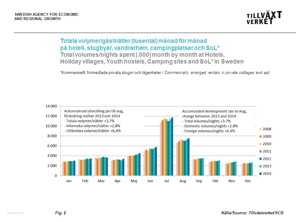 SWEDISH AGENCY FOR ECONOMIC AND REGIONAL GROWTH Förändring i procent av totala volymer/gästnätter* per region juni-aug 2014 jämfört med juni-aug 2013 Change in percent of total volumes/nights spent* in Sweden by region during June-Aug 2014 compared to June-Aug 2013 *på hotell, stugbyar, vandrarhem, campingplatser och SoL (Kommersiellt förmedlade privata stugor och lägenheter) *at Hotels, Holiday villages, Youth hostels, Camping sites and SoL (Commercially arranged rentals in private cottages and apt.) Fig.