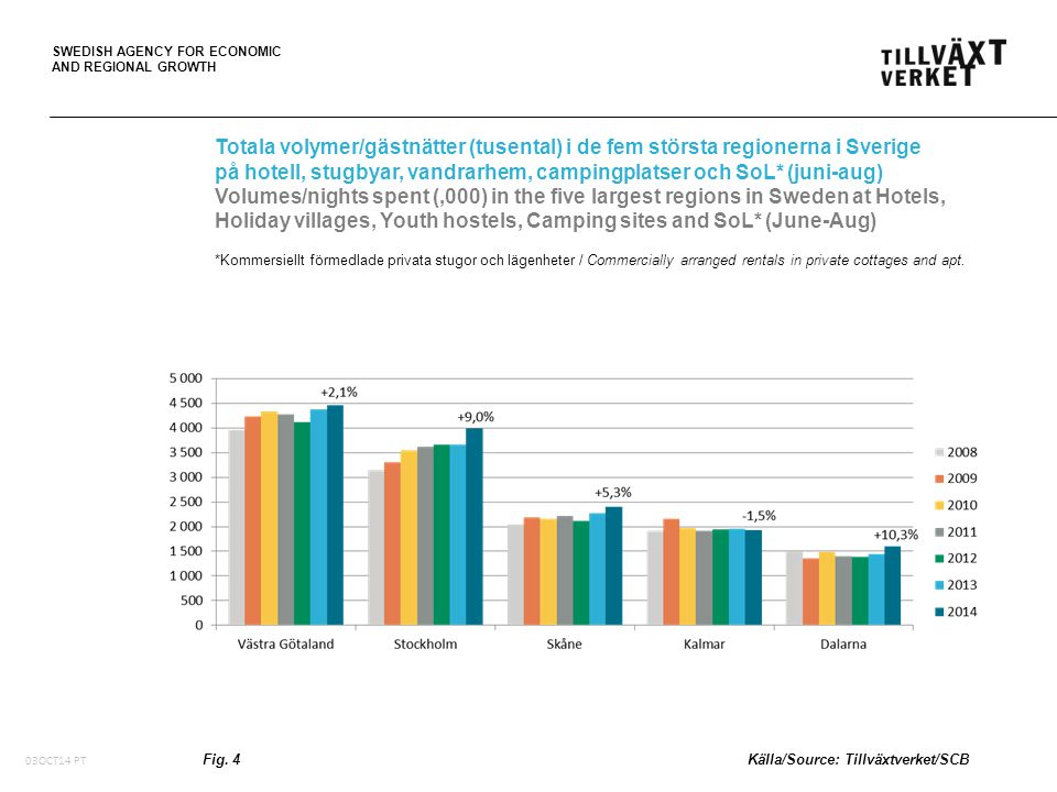 SWEDISH AGENCY FOR ECONOMIC AND REGIONAL GROWTH Fig.