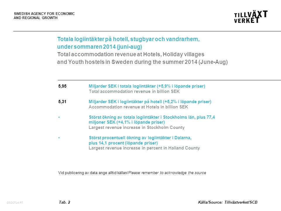 SWEDISH AGENCY FOR ECONOMIC AND REGIONAL GROWTH Förändring (procent) av totala logiintäkter* per region under juni-aug 2014 jämfört med juni-aug 2013 Change (per cent) of total accommodation revenue* per region during June-Aug 2014 compared to June-Aug 2013 *på hotell, stugbyar, och vandrarhem *at Hotels, Holiday villages and Youth hostels Fig.
