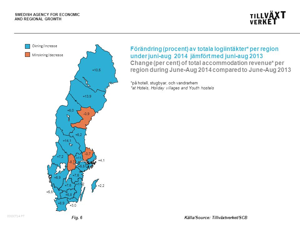 SWEDISH AGENCY FOR ECONOMIC AND REGIONAL GROWTH Förändring (procent) av totala logiintäkter* per region under juni-aug 2014 jämfört med juni-aug 2013