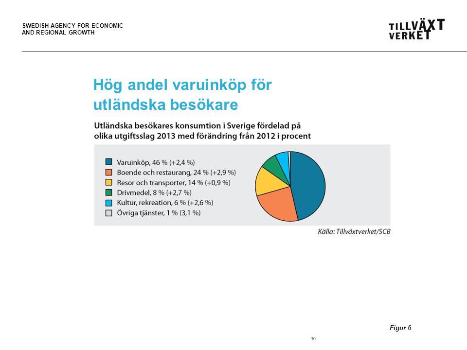 SWEDISH AGENCY FOR ECONOMIC AND REGIONAL GROWTH Hög andel varuinköp för utländska besökare 10 Figur 6
