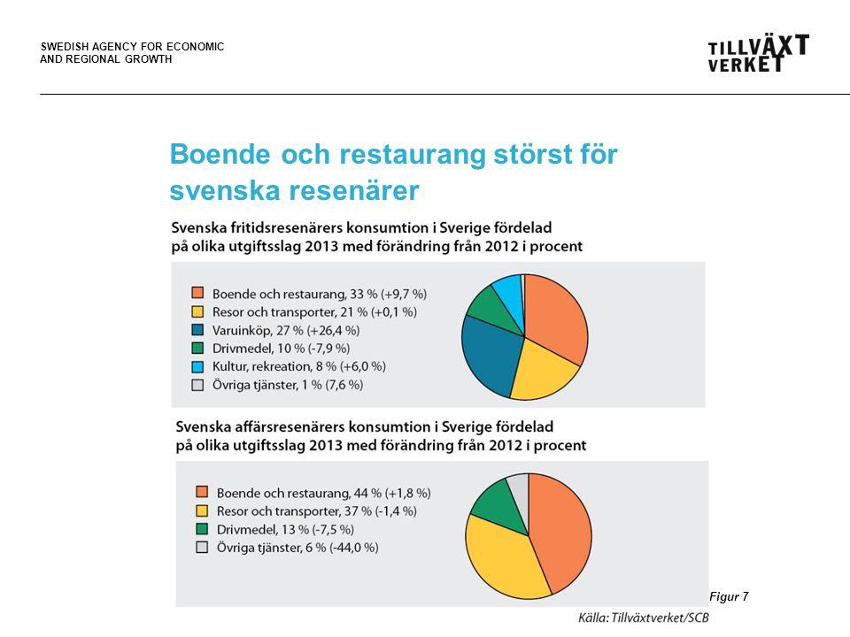 SWEDISH AGENCY FOR ECONOMIC AND REGIONAL GROWTH Boende och restaurang störst för svenska resenärer 11 Figur 7