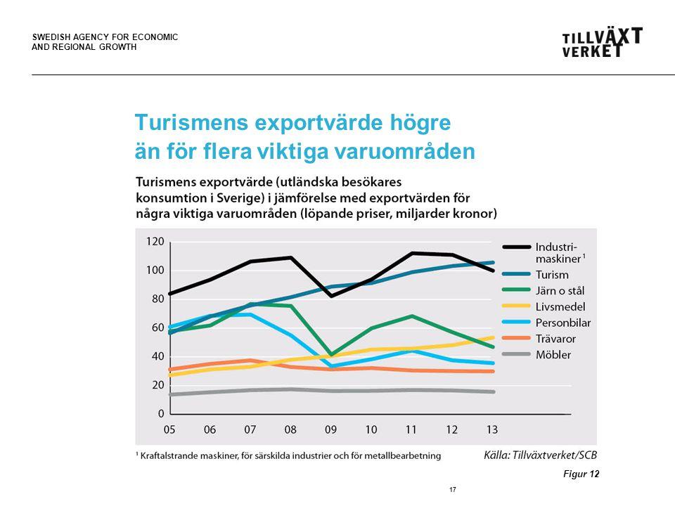 SWEDISH AGENCY FOR ECONOMIC AND REGIONAL GROWTH Turismens exportvärde högre än för flera viktiga varuområden 17 Figur 12