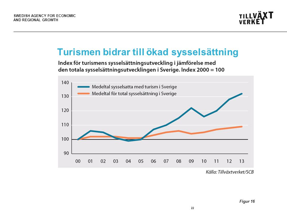 SWEDISH AGENCY FOR ECONOMIC AND REGIONAL GROWTH Turismen bidrar till ökad sysselsättning 22 Figur 16