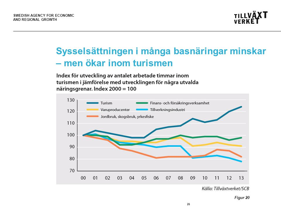 SWEDISH AGENCY FOR ECONOMIC AND REGIONAL GROWTH Sysselsättningen i många basnäringar minskar – men ökar inom turismen 26 Figur 20
