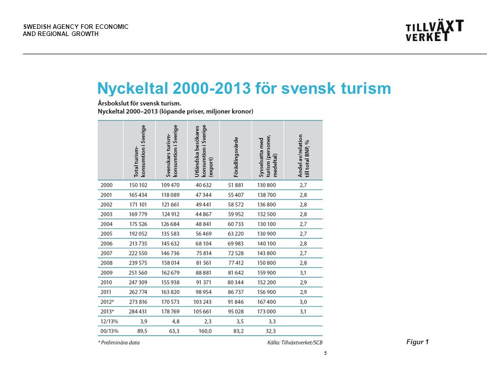 SWEDISH AGENCY FOR ECONOMIC AND REGIONAL GROWTH Nyckeltal 2000-2013 för svensk turism 5 Figur 1
