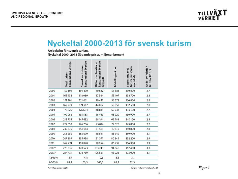 SWEDISH AGENCY FOR ECONOMIC AND REGIONAL GROWTH Turismens exportvärde högre än för flera viktiga varuområden 16 Figur 11