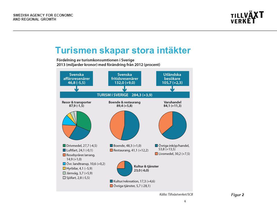 SWEDISH AGENCY FOR ECONOMIC AND REGIONAL GROWTH Tillväxtverket sprider kunskap om turismens utveckling Tillväxtverket är ansvarig myndighet för turism och besöksnäringsfrågor och utvecklar näringspolitiska insatser för främjande av turistföretagande och entreprenörskap.