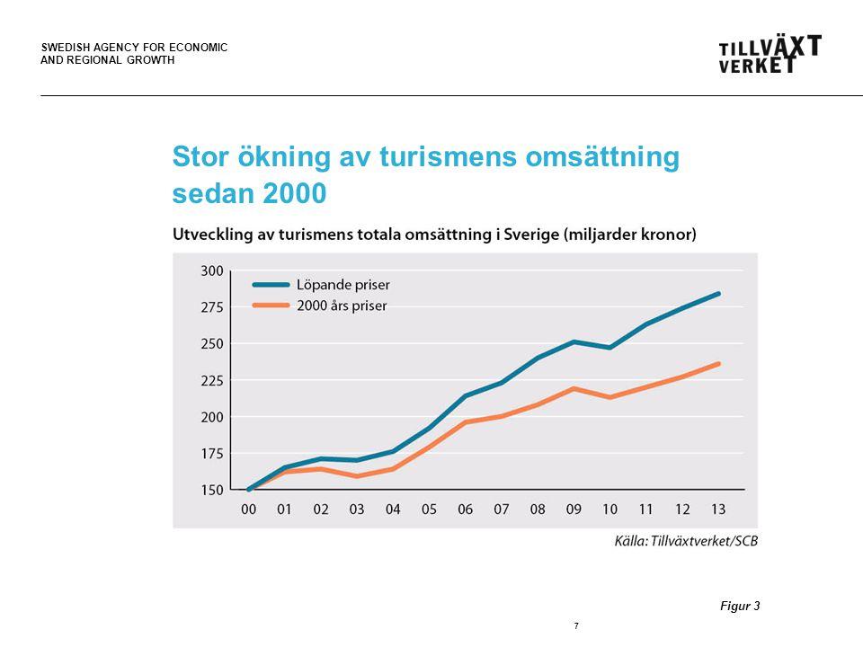 SWEDISH AGENCY FOR ECONOMIC AND REGIONAL GROWTH Turismens exportvärde ökar fortare än Sveriges totala export 18 Figur 13