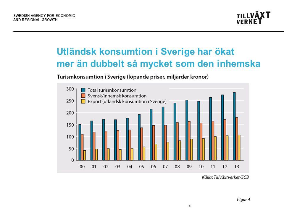 SWEDISH AGENCY FOR ECONOMIC AND REGIONAL GROWTH Turismens andel av den totala exporten ökar 19 Figur 14