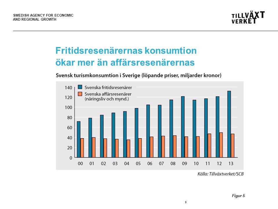 SWEDISH AGENCY FOR ECONOMIC AND REGIONAL GROWTH Fritidsresenärernas konsumtion ökar mer än affärsresenärernas 9 Figur 5