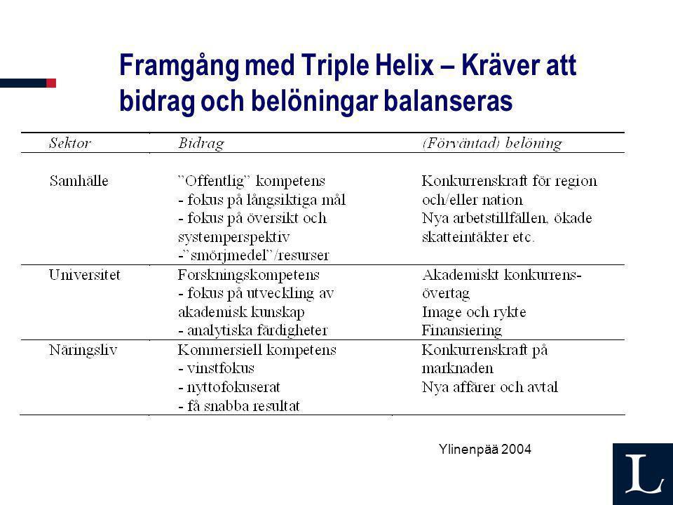 Framgång med Triple Helix – Kräver att bidrag och belöningar balanseras Ylinenpää 2004