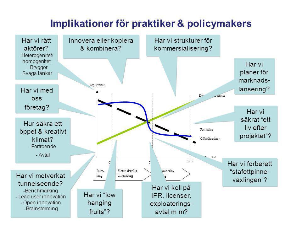 Implikationer för praktiker & policymakers Tid Kommersiella företag Offentlig sektor Forskning CP1CP2 Förpliktelser CP3 Inite- ring Vetenskaplig utvec