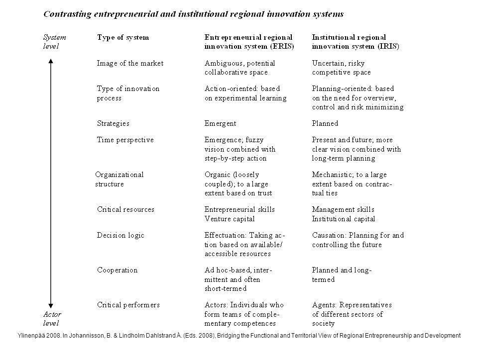 Ylinenpää 2008. In Johannisson, B. & Lindholm Dahlstrand Å. (Eds. 2008), Bridging the Functional and Territorial View of Regional Entrepreneurship and