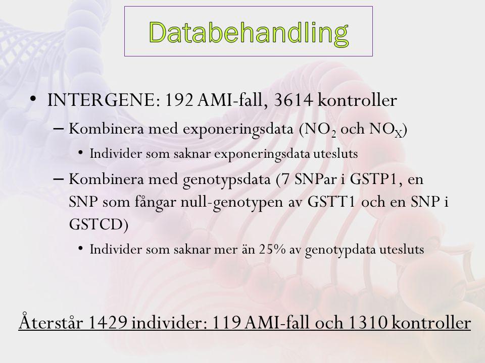 INTERGENE: 192 AMI-fall, 3614 kontroller – Kombinera med exponeringsdata (NO 2 och NO X ) Individer som saknar exponeringsdata utesluts – Kombinera med genotypsdata (7 SNPar i GSTP1, en SNP som fångar null-genotypen av GSTT1 och en SNP i GSTCD) Individer som saknar mer än 25% av genotypdata utesluts Återstår 1429 individer: 119 AMI-fall och 1310 kontroller