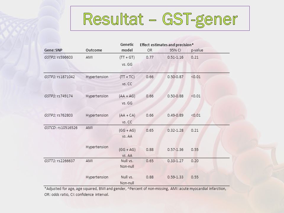 Genetic Effect estimates and precision* Gene: SNPOutcomemodel OR95% CIp-value GSTP1: rs596603AMI(TT + GT)0.770.51-1.160.21 vs.