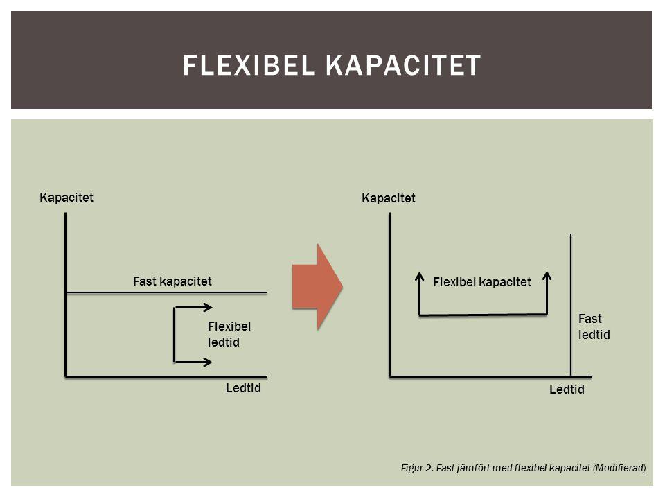 FLEXIBEL KAPACITET Kapacitet Fast kapacitet Flexibel ledtid Ledtid Fast ledtid Flexibel kapacitet Figur 2. Fast jämfört med flexibel kapacitet (Modifi