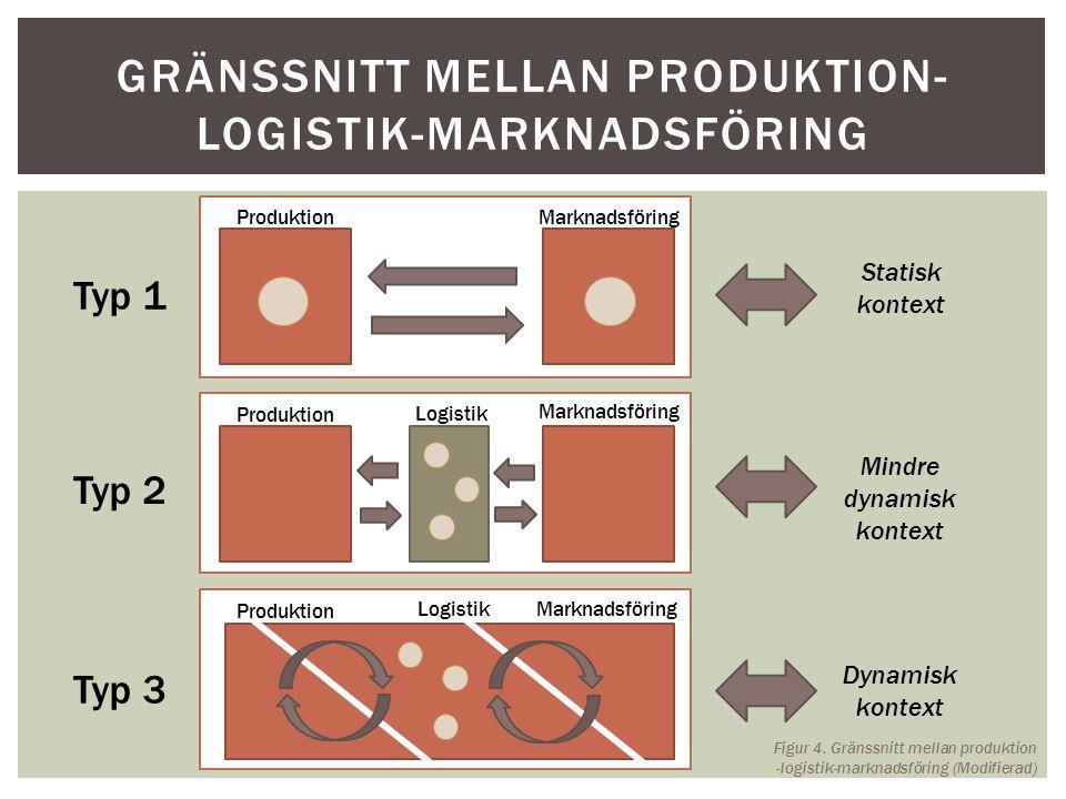 GRÄNSSNITT MELLAN PRODUKTION- LOGISTIK-MARKNADSFÖRING Typ 1 Typ 3 Typ 2 Produktion Marknadsföring Logistik Produktion Marknadsföring Statisk kontext D