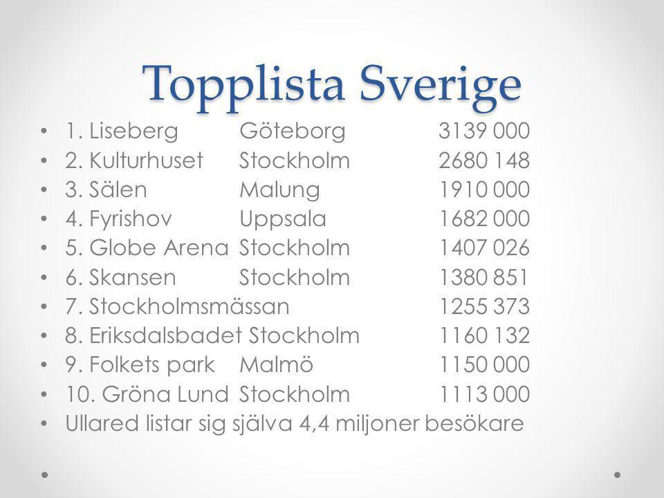 Topplista Sverige 1. Liseberg Göteborg 3139 000 2. KulturhusetStockholm2680 148 3. SälenMalung1910 000 4. FyrishovUppsala1682 000 5. Globe ArenaStockh