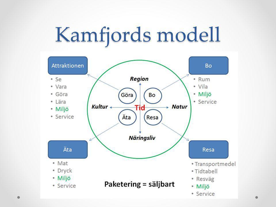 Kamfjords modell