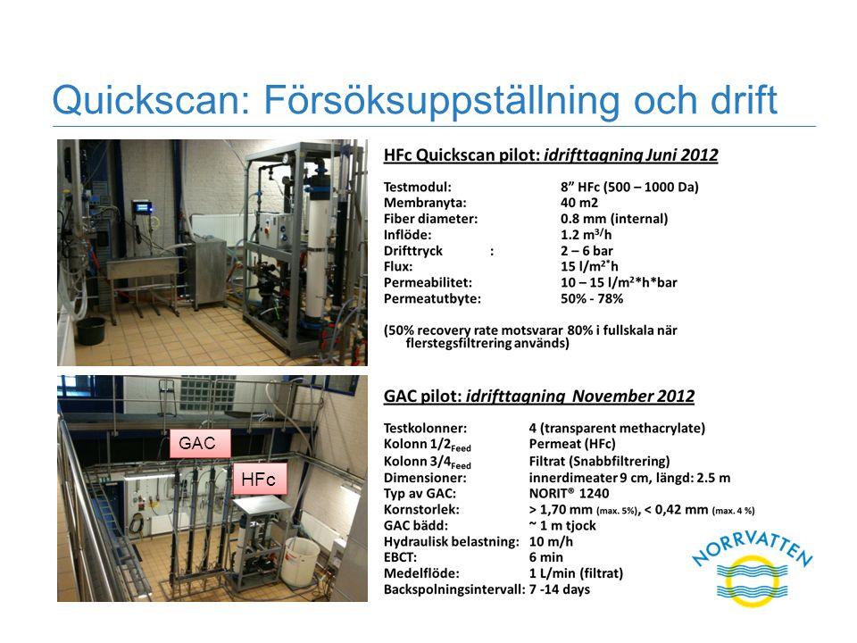 Quickscan: Försöksuppställning och drift GAC HFc
