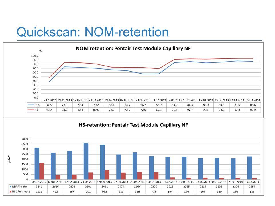 Quickscan: NOM-retention