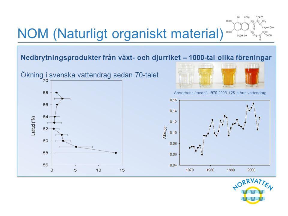 NOM (Naturligt organiskt material) Absorbans (medel) 1970-2005 i 28 större vattendrag Nedbrytningsprodukter från växt- och djurriket – 1000-tal olika