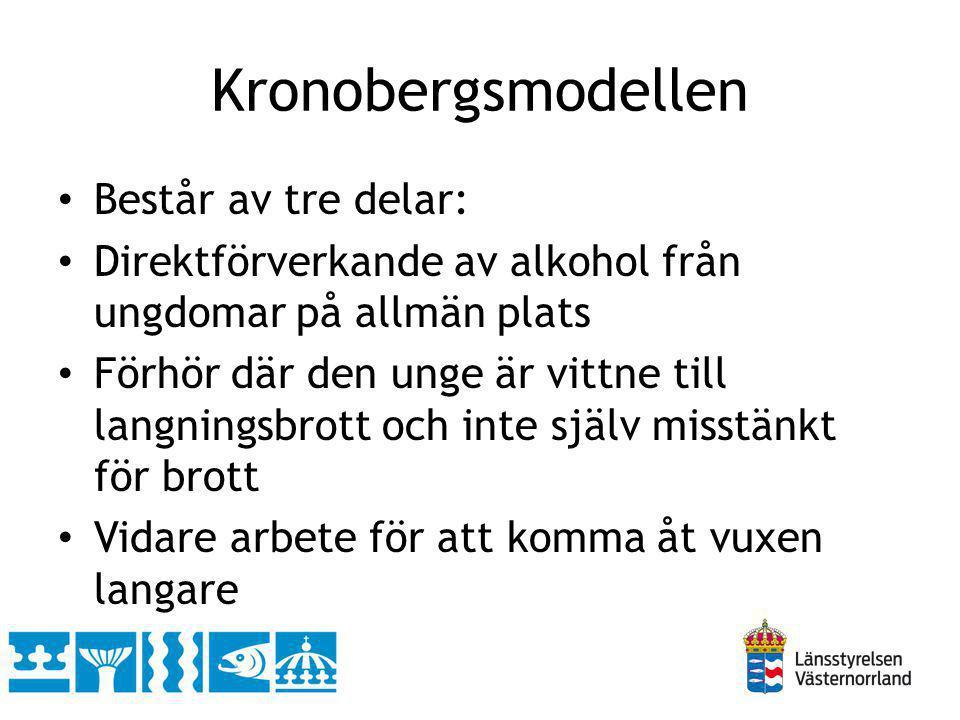 Kronobergsmodellen Består av tre delar: Direktförverkande av alkohol från ungdomar på allmän plats Förhör där den unge är vittne till langningsbrott o