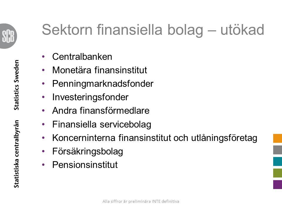 Sektorn finansiella bolag – utökad Centralbanken Monetära finansinstitut Penningmarknadsfonder Investeringsfonder Andra finansförmedlare Finansiella s