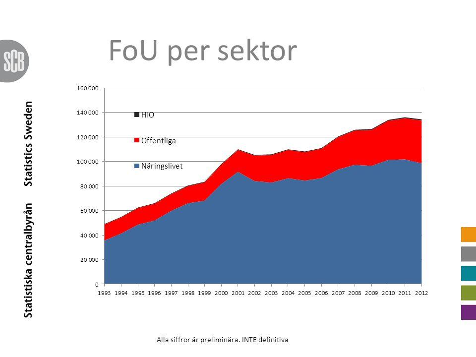 FoU per sektor Alla siffror är preliminära. INTE definitiva