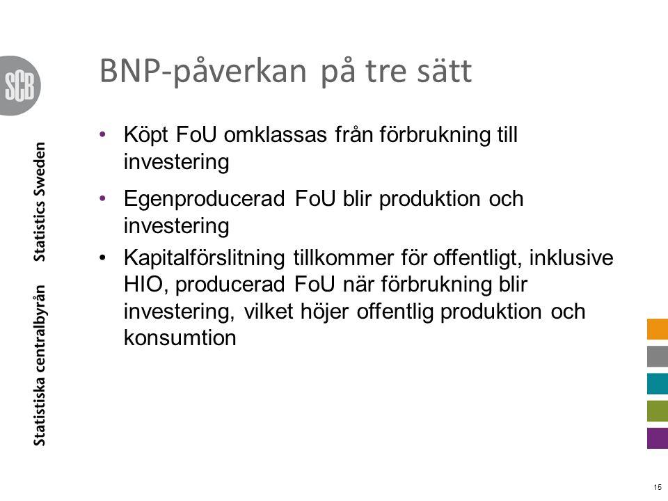 BNP-påverkan på tre sätt Köpt FoU omklassas från förbrukning till investering Egenproducerad FoU blir produktion och investering Kapitalförslitning ti
