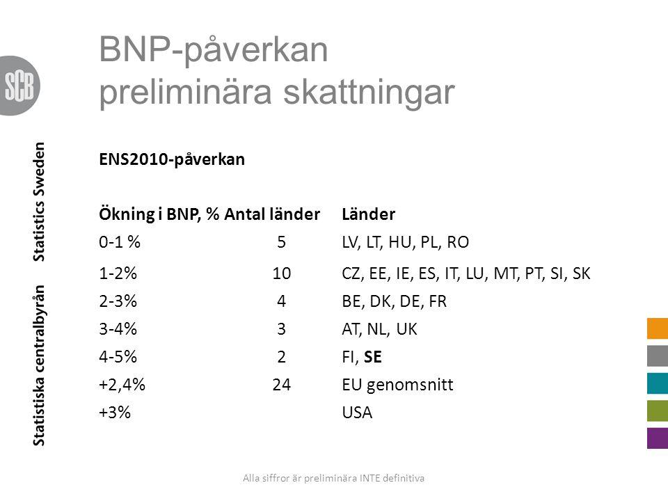BNP-påverkan preliminära skattningar ENS2010-påverkan Ökning i BNP, %Antal länderLänder 0-1 %5LV, LT, HU, PL, RO 1-2%10CZ, EE, IE, ES, IT, LU, MT, PT,