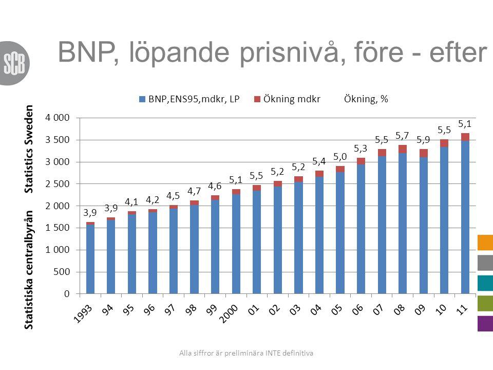 BNP, löpande prisnivå, före - efter Alla siffror är preliminära INTE definitiva