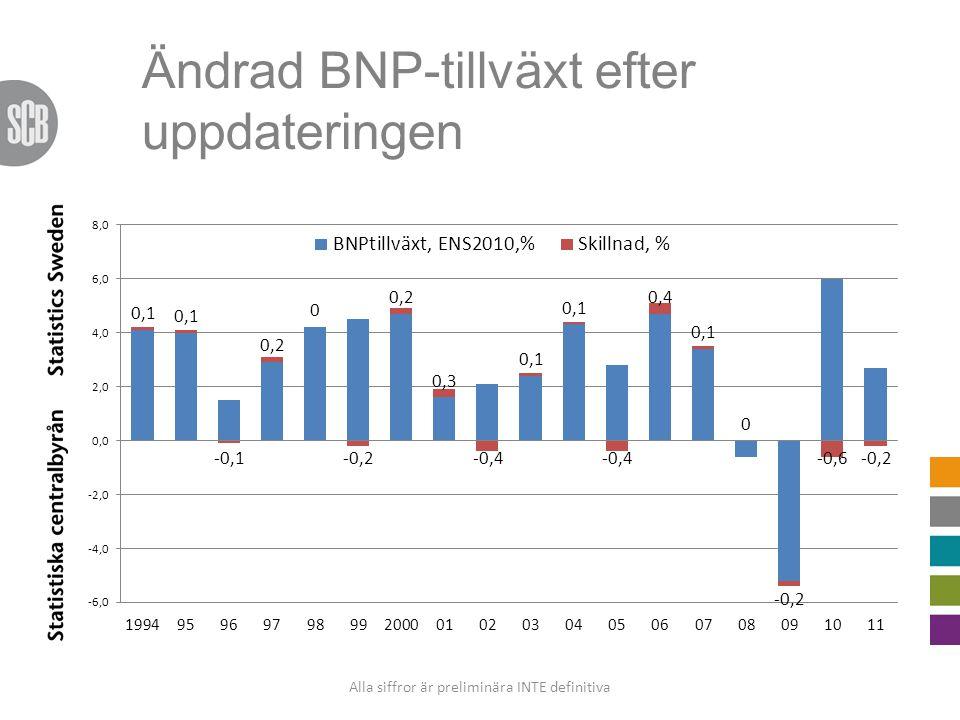 Ändrad BNP-tillväxt efter uppdateringen Alla siffror är preliminära INTE definitiva