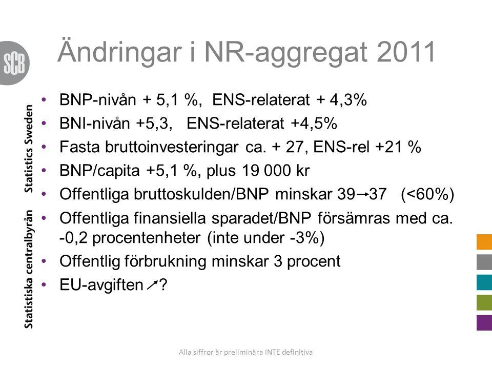 Ändringar i NR-aggregat 2011 BNP-nivån + 5,1 %, ENS-relaterat + 4,3% BNI-nivån +5,3, ENS-relaterat +4,5% Fasta bruttoinvesteringar ca. + 27, ENS-rel +