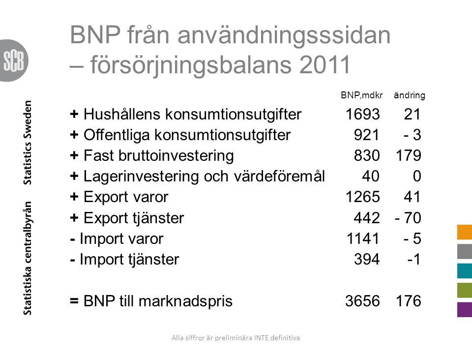 BNP från användningsssidan – försörjningsbalans 2011 BNP,mdkr ändring + Hushållens konsumtionsutgifter169321 + Offentliga konsumtionsutgifter921- 3 +