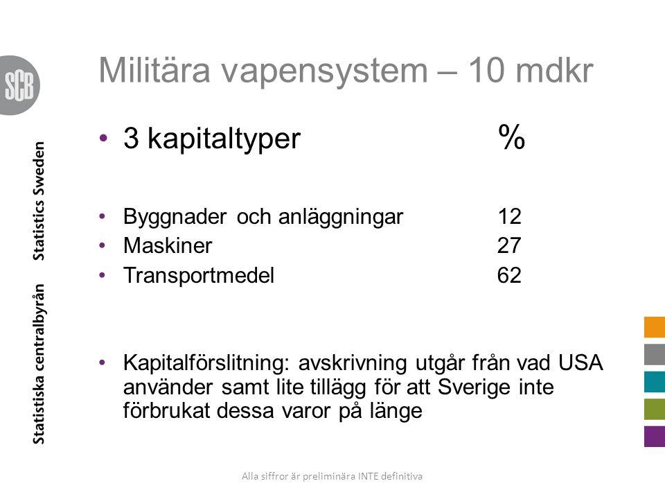 Militära vapensystem – 10 mdkr 3 kapitaltyper % Byggnader och anläggningar12 Maskiner27 Transportmedel62 Kapitalförslitning: avskrivning utgår från va