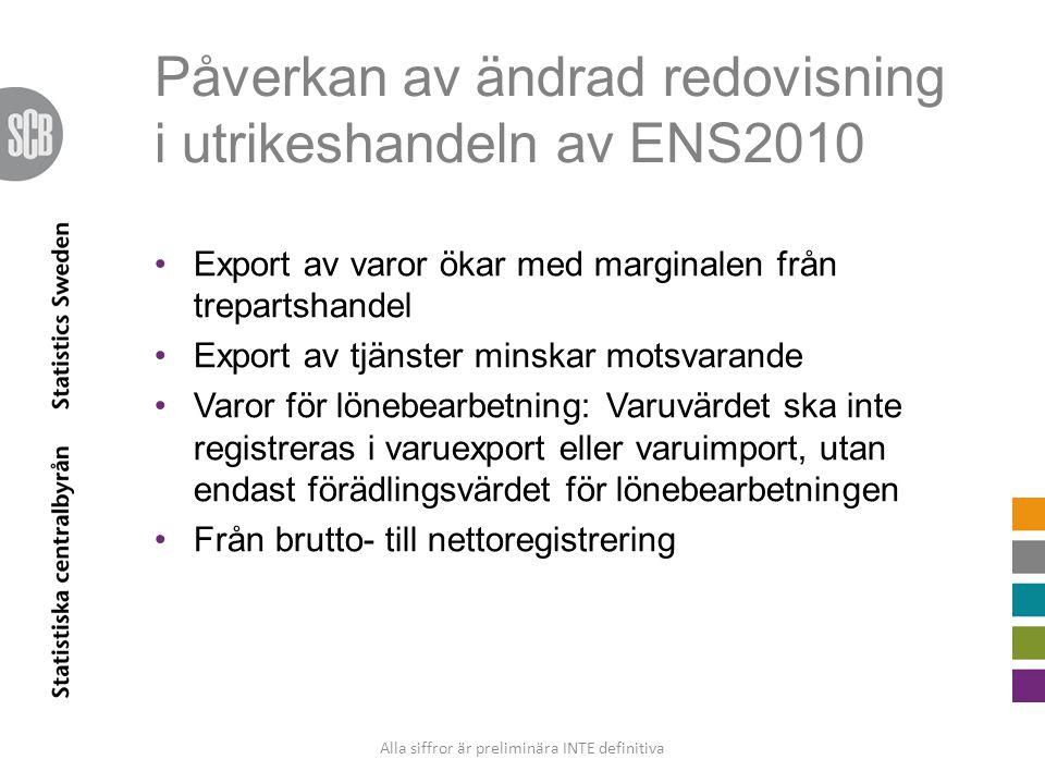 Påverkan av ändrad redovisning i utrikeshandeln av ENS2010 Export av varor ökar med marginalen från trepartshandel Export av tjänster minskar motsvara