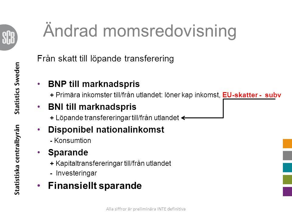 Ändrad momsredovisning Från skatt till löpande transferering BNP till marknadspris + Primära inkomster till/från utlandet: löner kap inkomst, EU-skatt