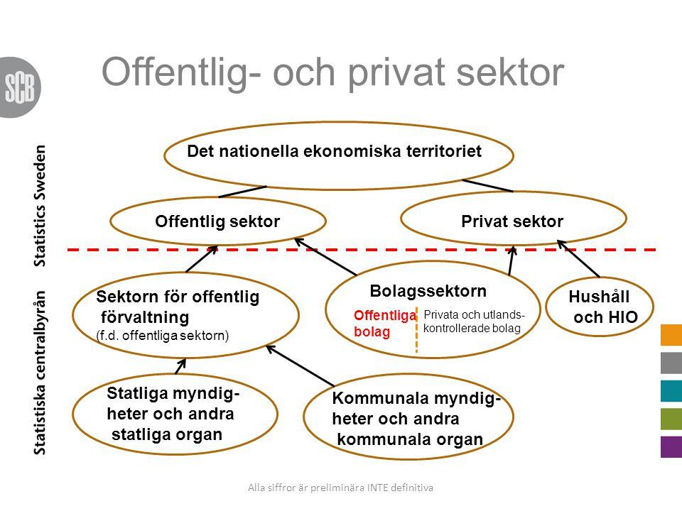 Offentlig- och privat sektor Det nationella ekonomiska territoriet Offentlig sektorPrivat sektor Statliga myndig- heter och andra statliga organ Kommu