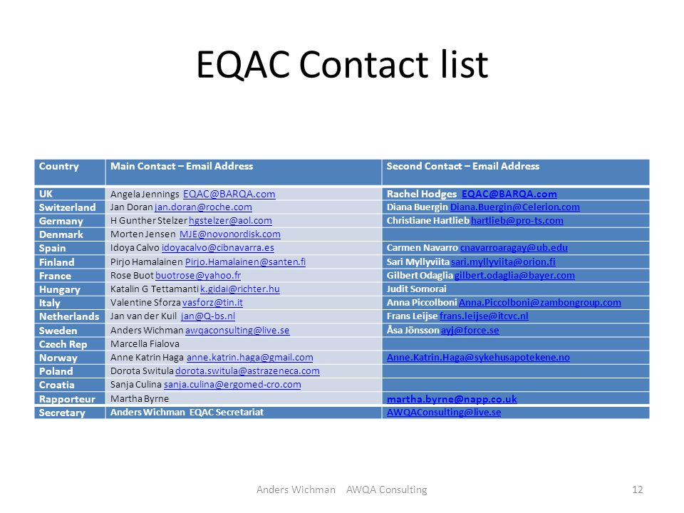EQAC Contact list CountryMain Contact – Email AddressSecond Contact – Email Address UK Angela Jennings EQAC@BARQA.com EQAC@BARQA.comRachel Hodges EQAC